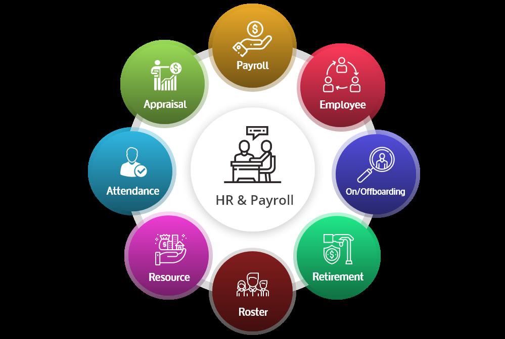 https://www.bidhee.com/uploads/work/2019-12-26-03-14-17-HR-and-Payroll_erp.png